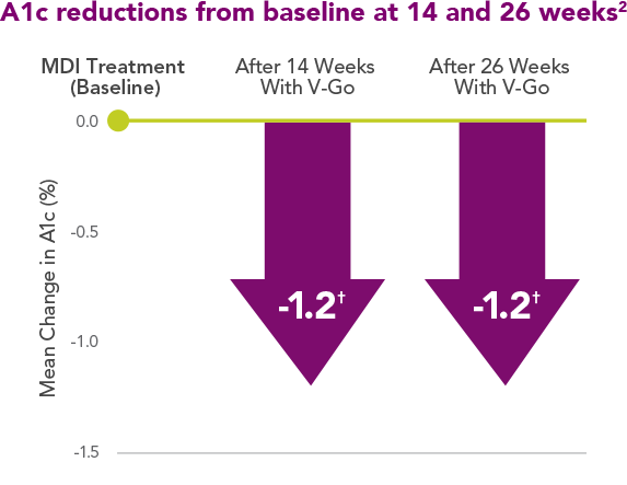 A1c reduction using V-Go from 14-26 weeks