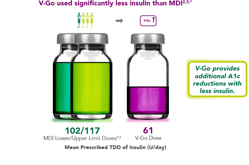 Decrease insulin usage than MDI patients when the use V-Go graphic